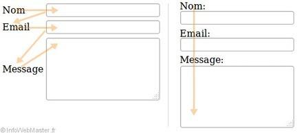 Optimiser l'ergonomie des formulaires web | Les Outils - Inspiration | Scoop.it