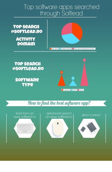Cele mai cautate aplicații pe Softlead - Softlead | Software | Scoop.it