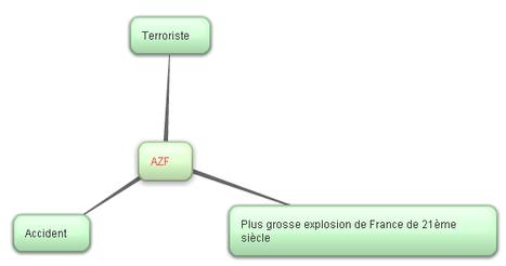 Causes/conséquences | AZF | Scoop.it