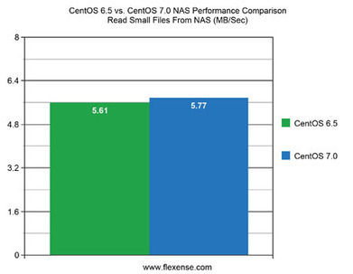 Flexense - Data Management Software - CentOS 6.5 vs. CentOS 7.0 NAS Performance Comparison | Linux and Open Source | Scoop.it
