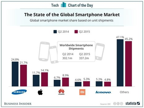 The smartphone market just had its second best quarter in history but it wasn't just because of Apple and Samsung | digitalNow | Scoop.it