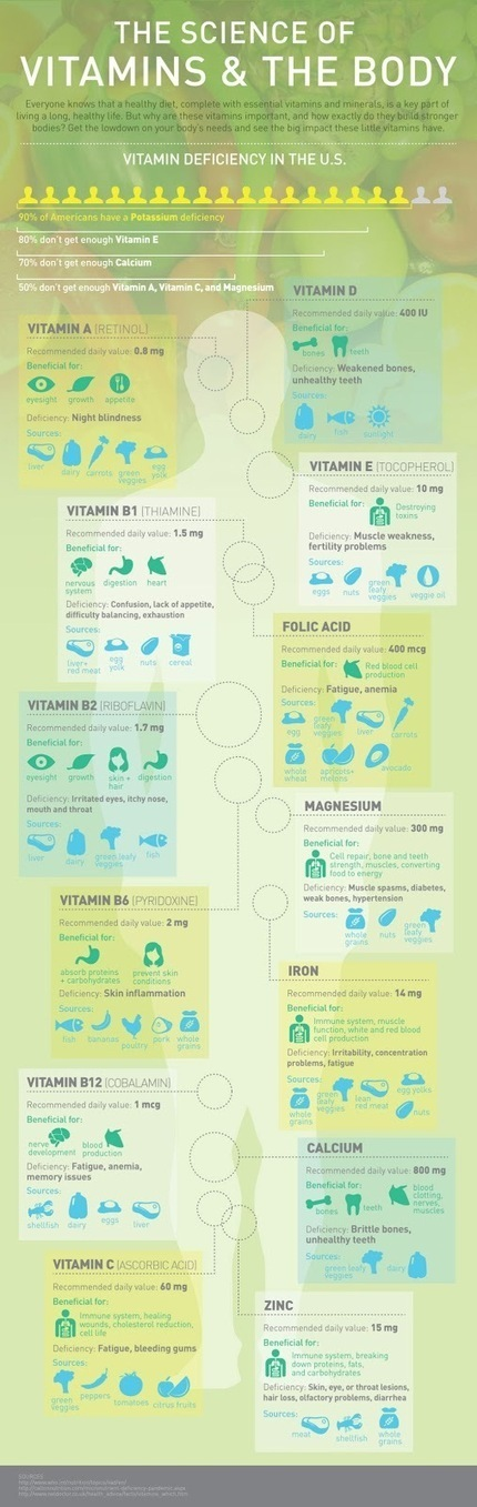 Vitamins and Minerals [Infographic] | Useful Fitness Articles | Scoop.it