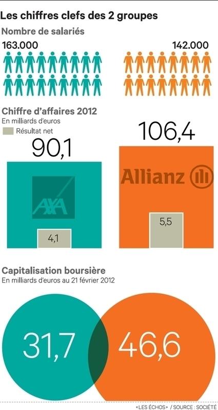 Allianz-AXA: le match des deux géants de l'assurance européenne | Revue de presse épargne | Scoop.it