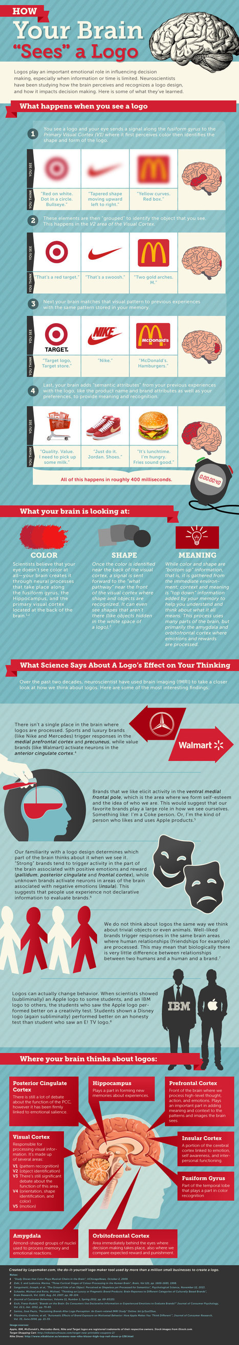 Interesting infographic: How your brain sees a logo | Consumer Behavior in Digital Environments | Scoop.it