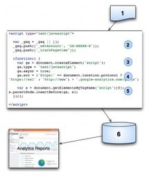 Introduction to Google Analytics | Ahmed Awwad Blog | Analytics Jobs, Analytics Training, Analytics Contracts | Scoop.it