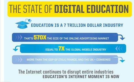 The State of Digital Education Infographic - #edtech #edutech #edu11 | Edtech | Scoop.it