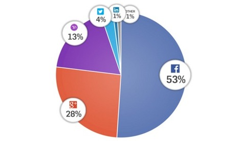 Facebook now Powers more than Half of all Social Logins | Technology in Business Today | Scoop.it