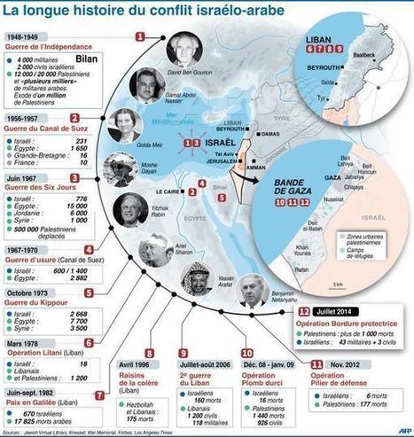Infographie : La longue histoire du conflit israélo-arabe - AFP | SCOOP IT COLLEGE JEAN MONNET JANZE | Scoop.it