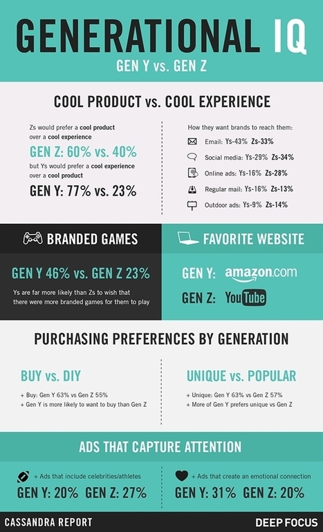 Infographic: What Gen Z Wants From Brands | Digital Content Marketing | Scoop.it