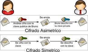 6.7 Cifrado | Sistemas Operativos ITSAV Lerdo | Scoop.it