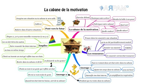 Cabane-à-motivation.png (947x558 pixels) | Mes ressources personnelles | Scoop.it