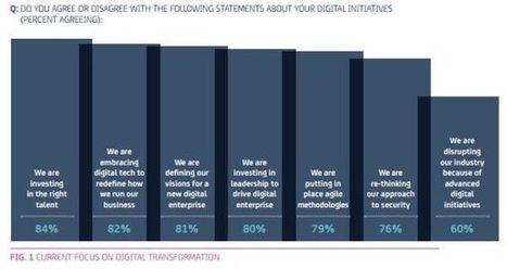 Étude : l'importance de la transformation digitale – Blog du Modérateur | Inès HAMMAMI | Scoop.it
