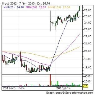 NYSE Euronext annonce ses résultats financiers du quatrième ... - Zonebourse.com | Impact du temp sur la décision | Scoop.it
