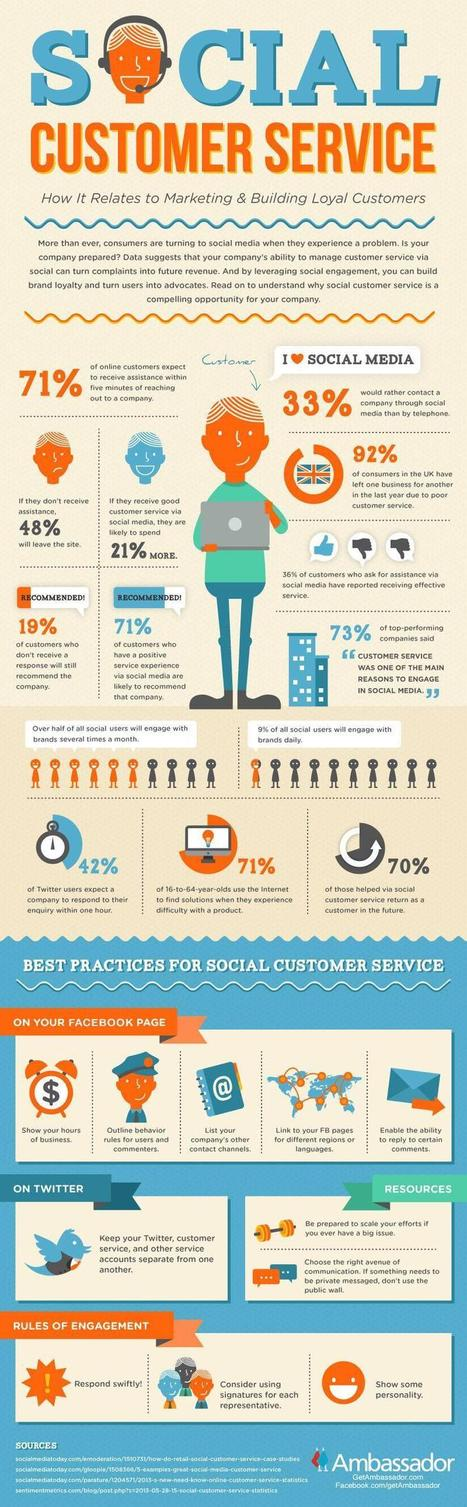 le social relation client [infographie] | Conseil CRM Salesforce.com | Scoop.it