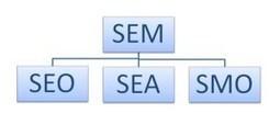SEM : Search Engine Marketing ! | BeSocialWeb | Scoop.it