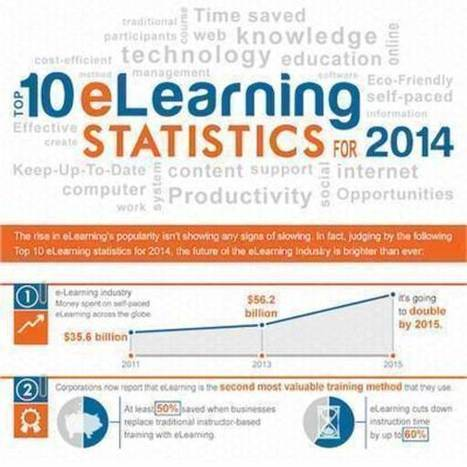 Top 10 e-Learning Statistics for 2014 You Need To Know | E-learning, Moocs and Webinars | Scoop.it