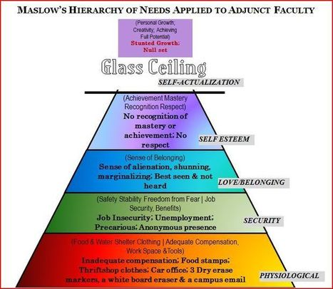 MASLOW'S HIERARCHY OF NEEDS APPLIED TO ADJUNCT FACULTY | A is for Adjunct | Scoop.it