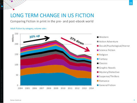 How E-Books Have Changed the Print Marketplace | Young Adult and Children's Stories | Scoop.it