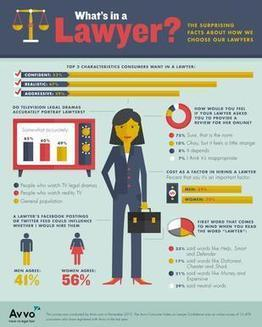 What do people want in a lawyer? -AVVO Report Hot off the Press; | Nebraska and National Legal and Other News | Scoop.it