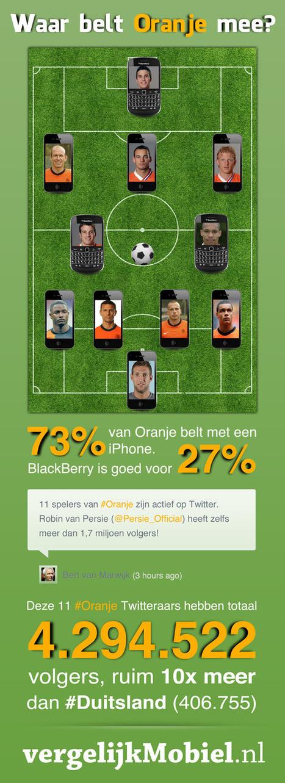 INFOGRAPHIC: Waar bellen de spelers van #Oranje mee? #mobiel - SocialMedia.nl nieuws marketing blog   Social Media and Sport   Scoop.it