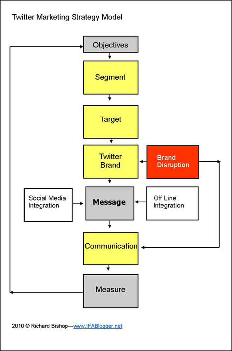 Twitter Marketing Strategy Model - A basis for better social media outcomes.   Social Media Today   Twitter Marketing All News   Scoop.it