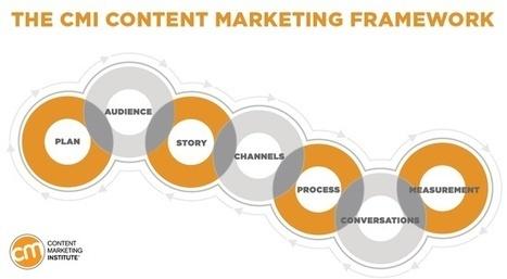Content 4.0 | Jobs, careers and companies | Scoop.it