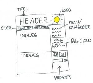 Alle burde have en blog! | Cool it | Undervisnings ideer fundet på nettet af KKH | Scoop.it