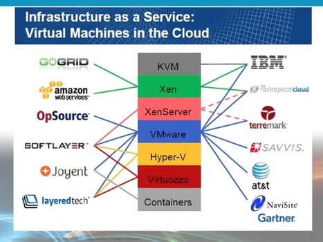 VMware is Building Clouds? | Cloud Computing | Scoop.it