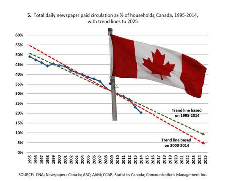 Le Canada sans journaux quotidiens en 2025? | DocPresseESJ | Scoop.it