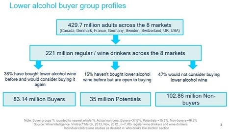 Dovremo abituarci a bere di più: Mainstream beckons for lower alcohol wines « Wine Intelligence | Winemagination | Scoop.it
