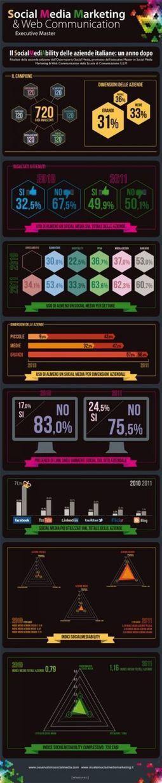 Social Media [In]Ability | Il Giornalaio | comunicazione 2.0 | Scoop.it