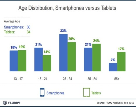 The Truth About Cats and Dogs: Smartphone vs Tablet Usage Differences | Social TV & Second Screen Information Repository | Scoop.it