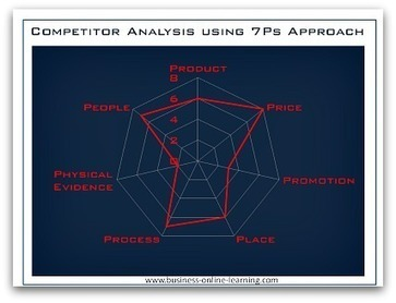 Competitor Analysis Template | Knowledge Sharing | Scoop.it