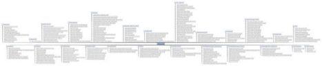 Полная схема SEO-аудита сайта: все шаги и пункты, через которые пройти   Real Estate Marketing @ iTmark   Scoop.it