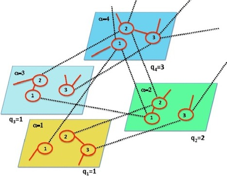 Multiple percolation transitions in a configuration model of a network of networks | Complex Networks Everywhere | Scoop.it