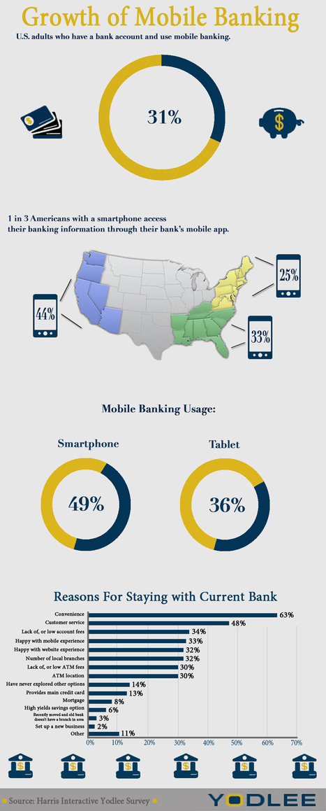 Infographic: Mobile Banking Critical to Customer Loyalty | Mobile Marketing Watch | Customer Relationship Management in Retail Banking | Scoop.it