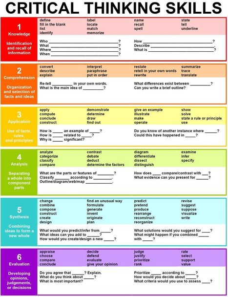 Bloom's Taxonomy - A Variation | Thinking Clearly and Analytically | Scoop.it