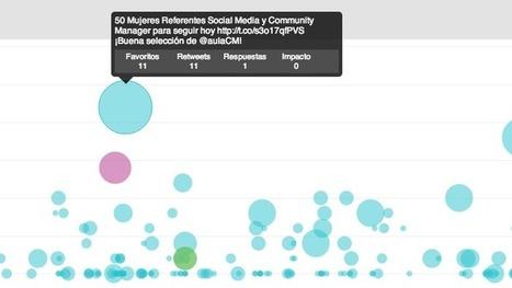 'En Twitter nace un nuevo periodismo', entrevista a @SarahMarshall, editora de Social Media del @WSJ - SocialBro | TICs para los de LETRAS | Scoop.it