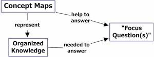 Best tools and practices for conceptmapping | Representando el conocimiento | Scoop.it