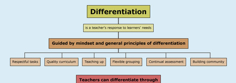 Differentiation Model - Differentiation Central | educational technology for teachers | Scoop.it