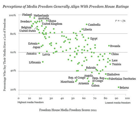 Two-Thirds Worldwide Say Media Are Free in Their Countries | The Global Village | Scoop.it
