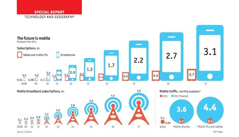 Infographic on Mobile usage in retail | Retail Pharmacy | Scoop.it