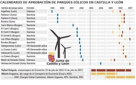 Castilla y León aprobó en días hasta 16 parques eólicos que paró durante años | El autoconsumo es el futuro energético | Scoop.it