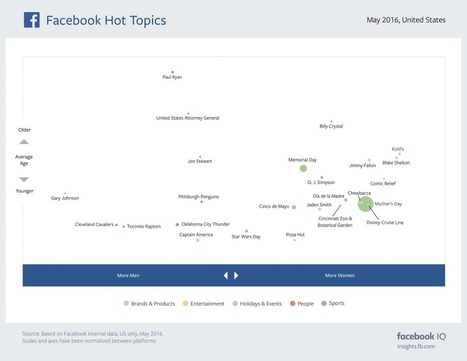 The Most Discussed Topics on Facebook and Instagram in May [Infographic] | Digital Culture | Scoop.it