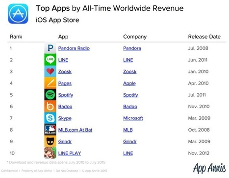 Facebook, Google, Apple Dominate Top Apps Of All Time Lists; Candy Crush And Clash Of Clans Are Top Games | Techno World | Scoop.it