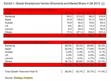 Lenovo + Motorola se convierten en el segundo mayor fabricante de móviles Android   Mobile Technology   Scoop.it