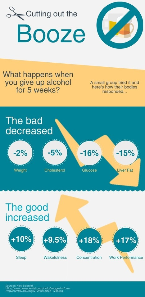 Here's What Happens When You Quit Drinking Alcohol For a Month | LibertyE Global Renaissance | Scoop.it