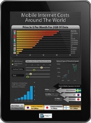 El costo de la conexión a internet móvil en el mundo. | Educación a Distancia y TIC | Scoop.it