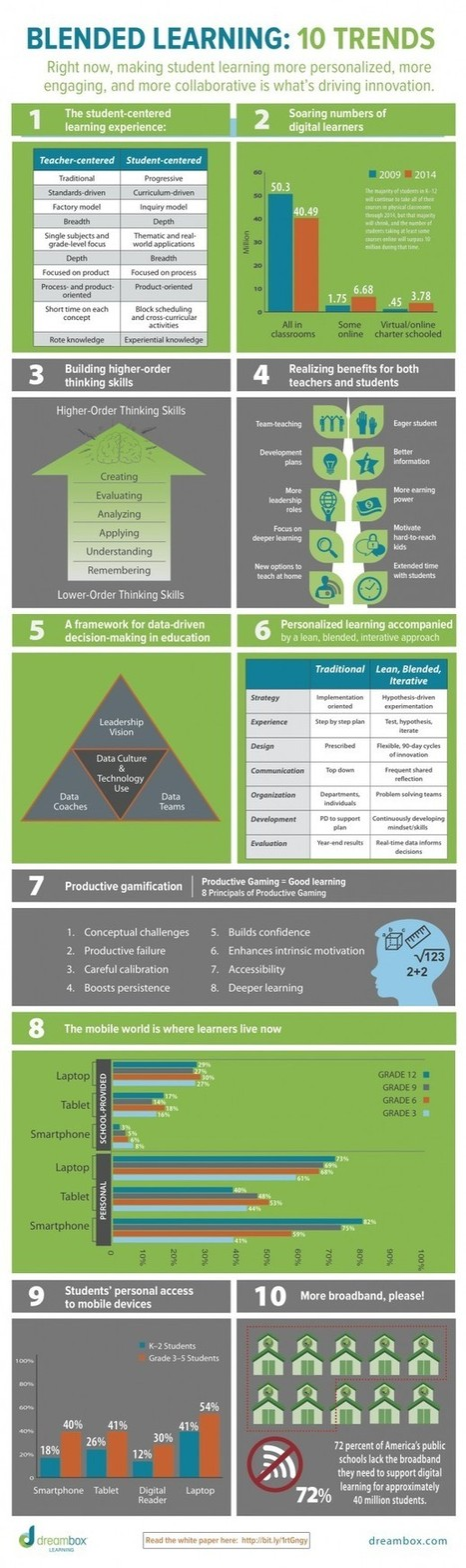 10 Blended Learning Trends Infographic | Principles for Effective Use of Instructional Technology | Scoop.it