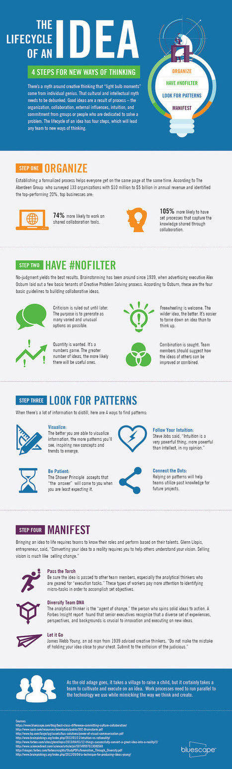 How to Think of Better Ideas Without Waiting for a Lightbulb Moment #Infographic | Trabajo, tecnología y colaboración. Work, technology, collaboration. | Scoop.it